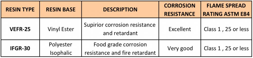 Resin Types