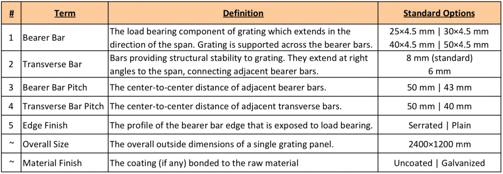 Steel Grating Terms